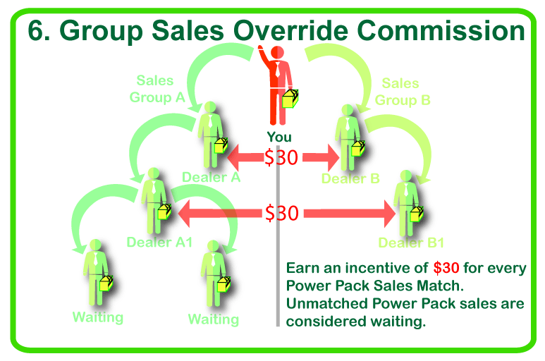 group sales override commission 2