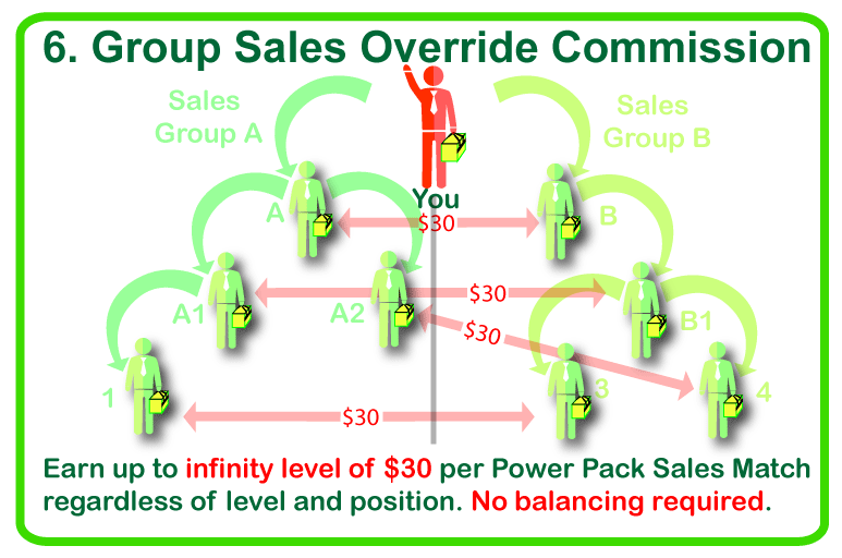 group sales override commission 1